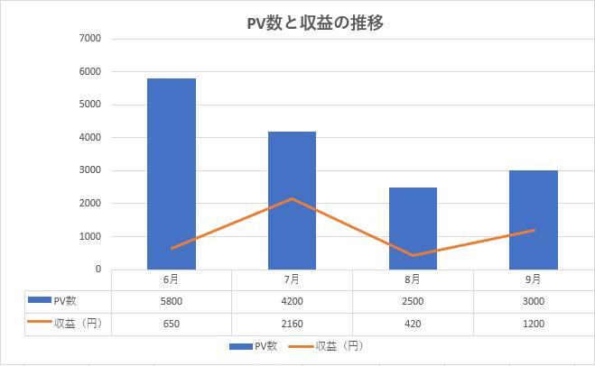 雑記ブログ4ヶ月目のPVと収益のグラフ